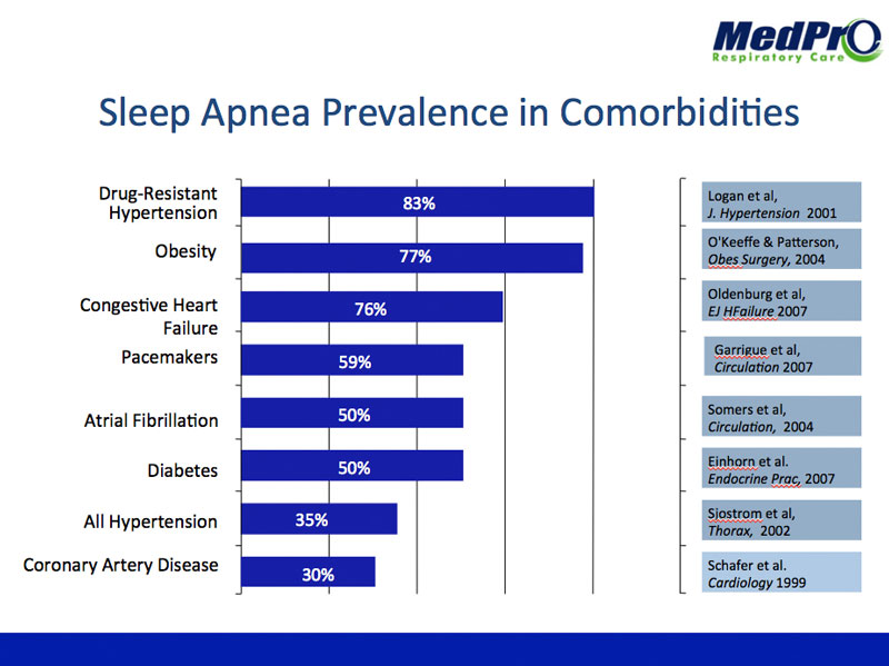 sleep-apnea-prevalence